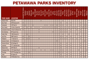 <b>Parks Inventory (updated 2020) - Town of Petawawa</b>